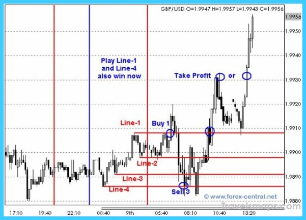 What is grid trading system forex