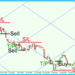 Gann-Grid-Trading-Example.png